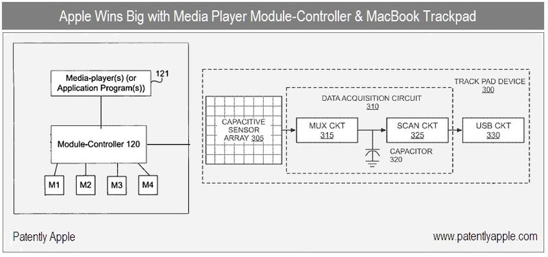 1 - Cover - Media Player Module Controller & MacBook Trackpad