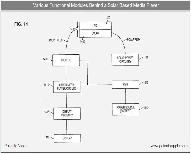 5 - apple patent, various functional modules of a solar based media player fig 14