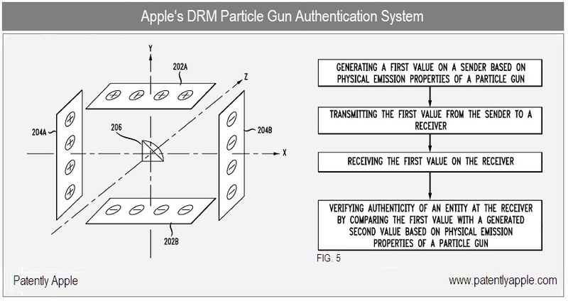 1 - Apple Inc, DRM Particle Gun Authentication System , Cover Graphic