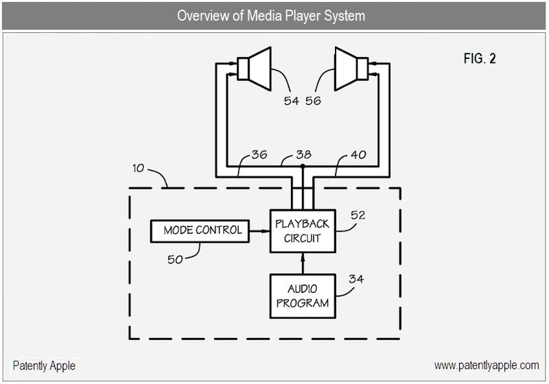 2 - Apple Inc, Media System Overview, fig 2, v2