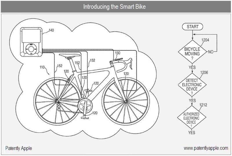 1 - Cover - Apple Inc - the Smart Bike patent