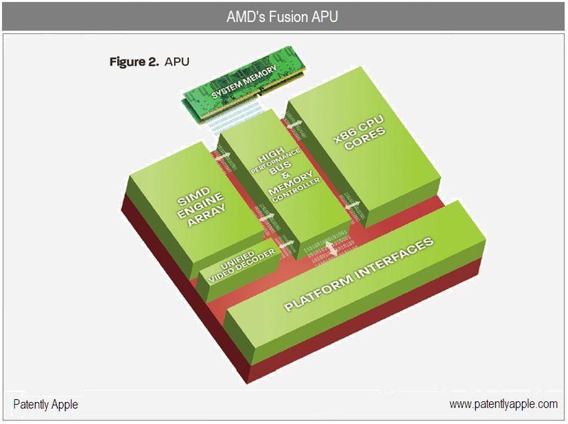 2 AMD FUSION APU