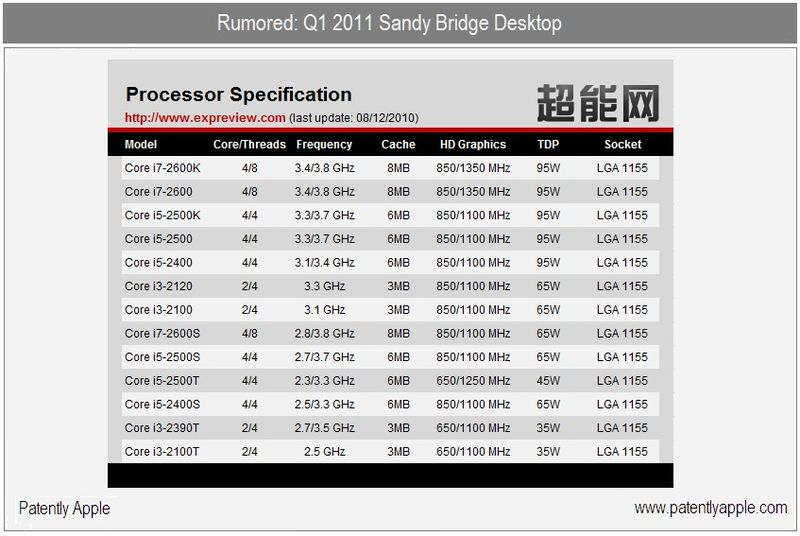 2 - rumored sandy bridge specs from Japan