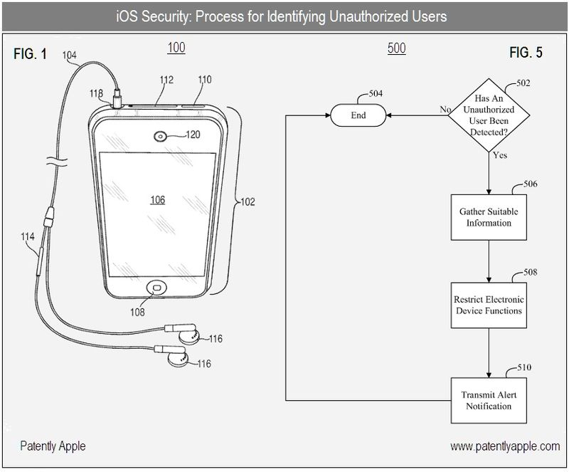 2 - process for identifying unathorized users