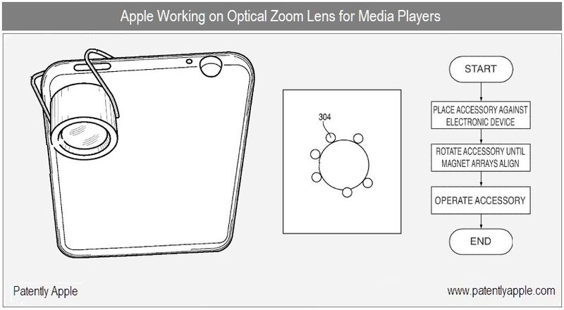 1 Cover - Apple Inc, future optical zoom lens for media players