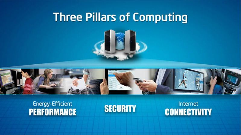 # 8 Essentials - 3 pillars of computing