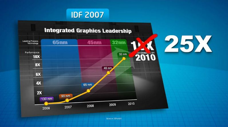 # 12 A - Integrated Graphics