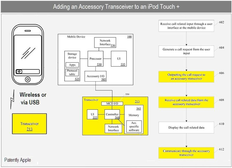 1 Cover - adding an accessory transceiver to an iPod touch +