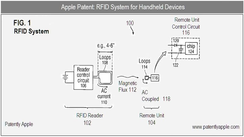 2 - Apple RFID SYSTEM FOR HANDELDS