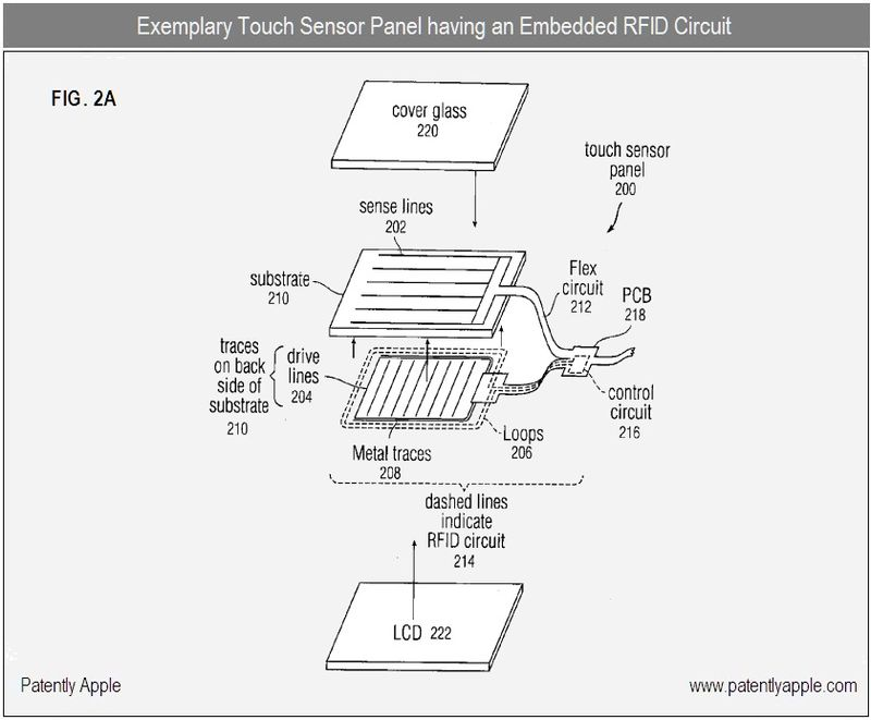 3 - FIG. 2A - touch panel with embedded RFID circuit, apple patent