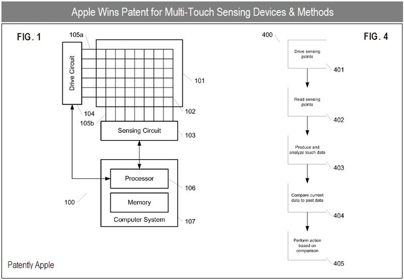 4 - Apple Inc, Granted Patent for Multi-Touch Sensing