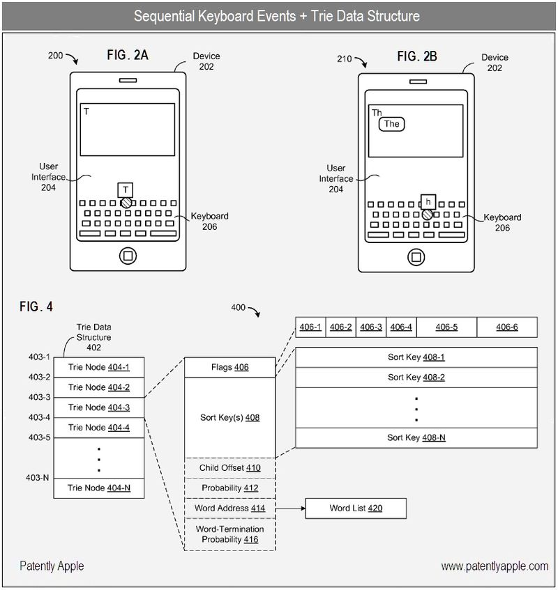 5- Apple Inc Patent, cut and paste - sequential keyboard events + trie data structure