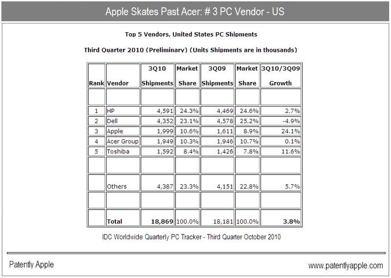 2 - Apple Skates Past Acer - # 3 US Vendor