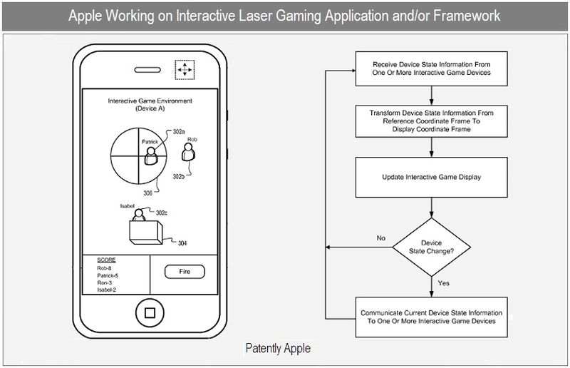 1 - Cover - Apple inc patent - interactive gaming