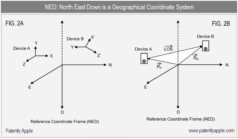 3 - Apple inc, NED Geographicaly coordinate system - patent nov 2010