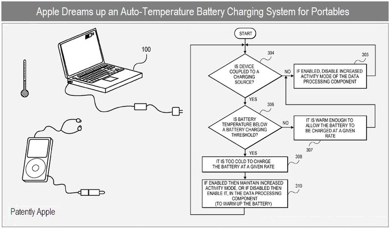 1 cover - apple dreams up an auto temp battery charging system for portables