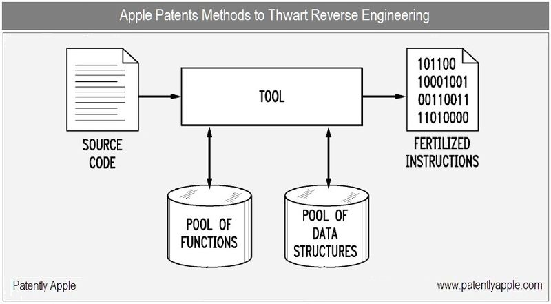 1b - cover - apple patents methods to thwart reverse engineering - patent nov 2010