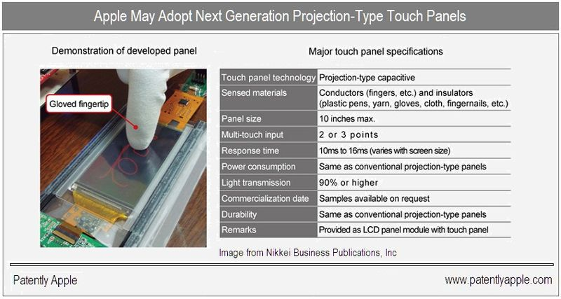 2 - Apple may adopt next gen projection type touch panels - nov 8 2010 - news