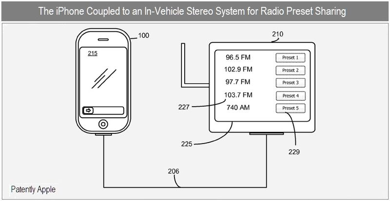 3 - apple patent - iPhone coupled to in-vehicle stereo for radio preset sharing