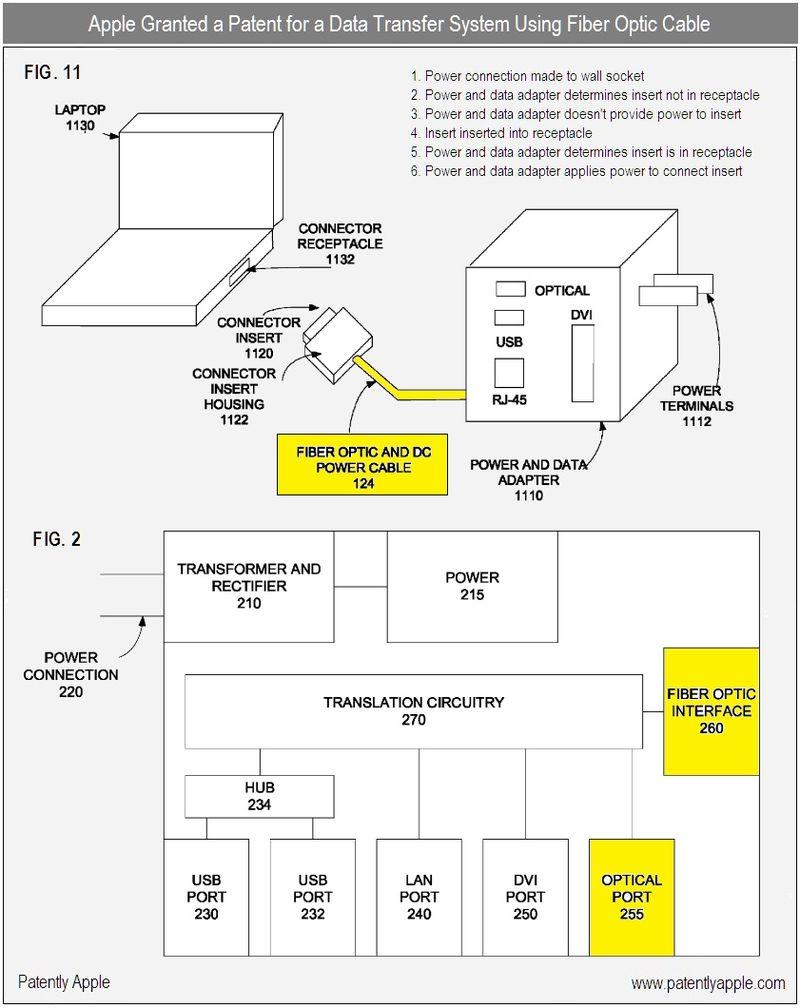 2 - apple granted a patent for power and data transfer sytem using fiber optics - nov 2010