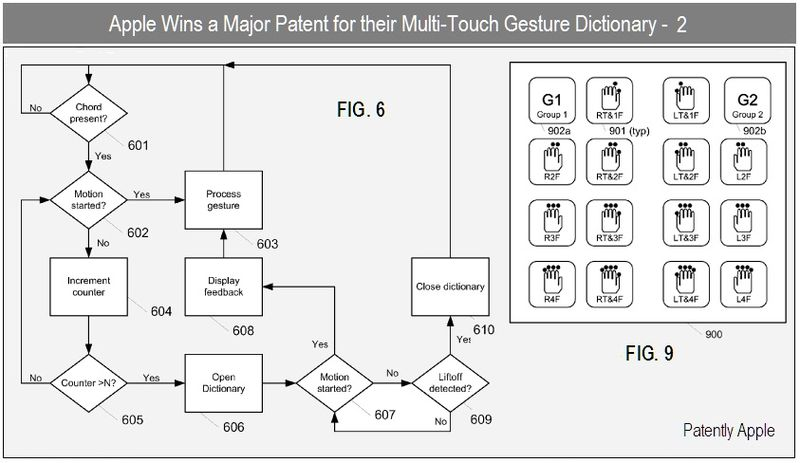 3 - apple inc - multitouch gesture dictionary  patent win - nov 23, 2010