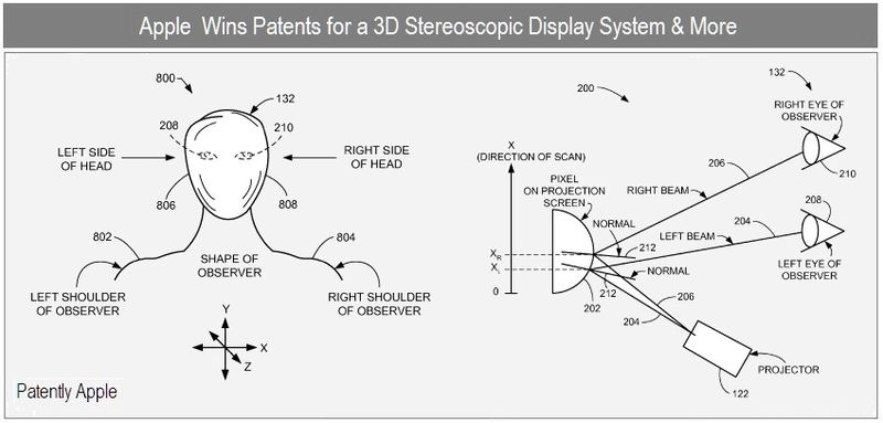 1 - cover - apple inc, wins patents for 3D stereoscopic display and more