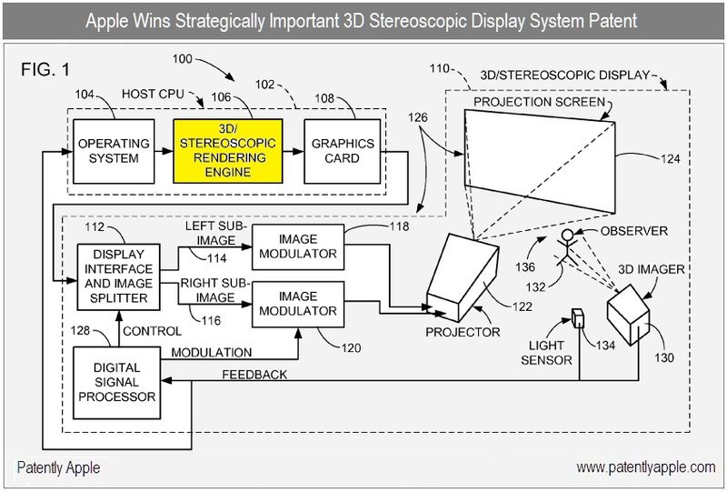 2 - Apple Inc granted patent for stereoscopic display FIG 1 - Nov 30, 2010
