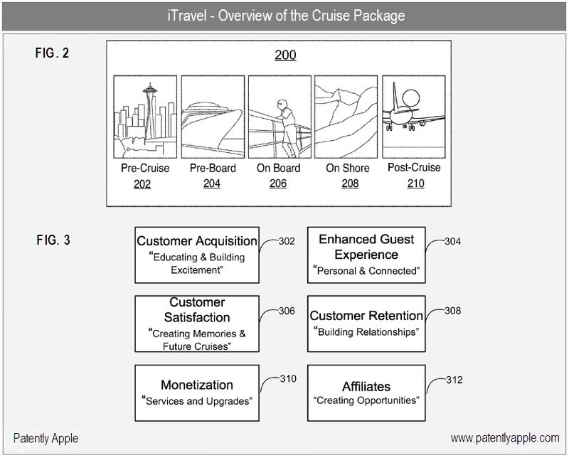 2 - iTravel - overview of of the cruise package - apple patent