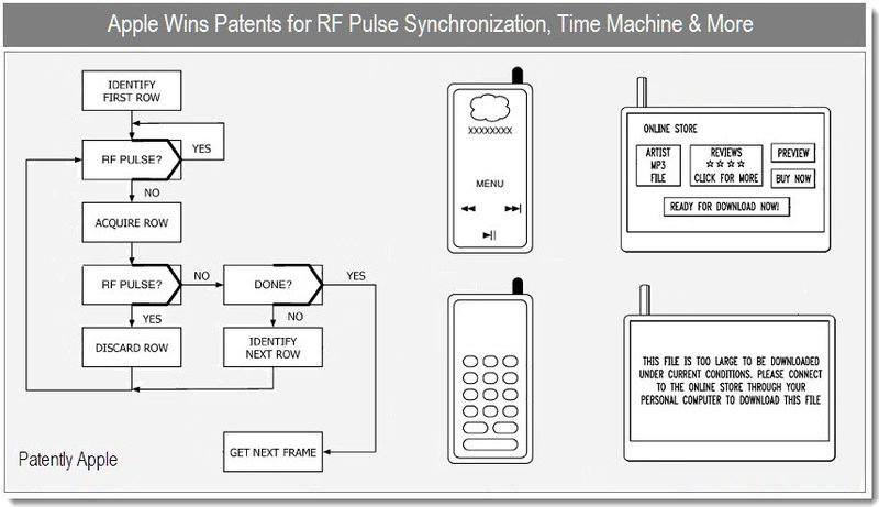 1 Cover - Apple wins RF Pulse Synchronization, Time Machine & More