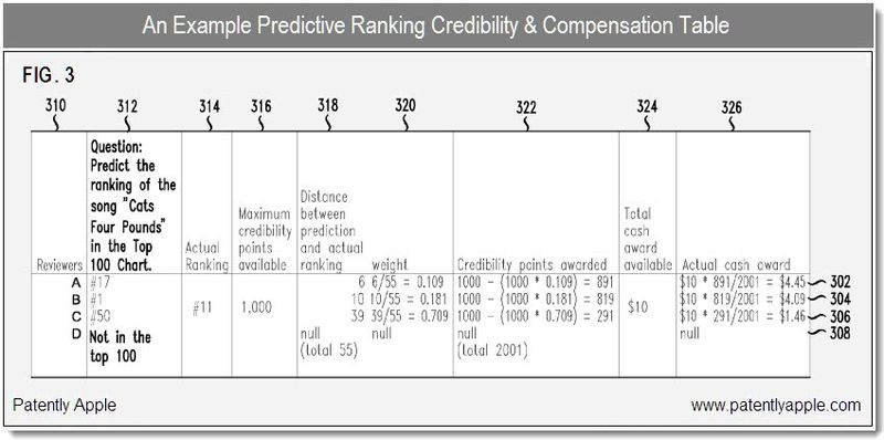 3 - predictive ranking credibility & compensation table - apple patent