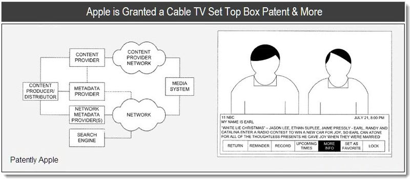 1 - cover - apple patent for cable TV STB, DVR, PVR solutions - Jan 2011