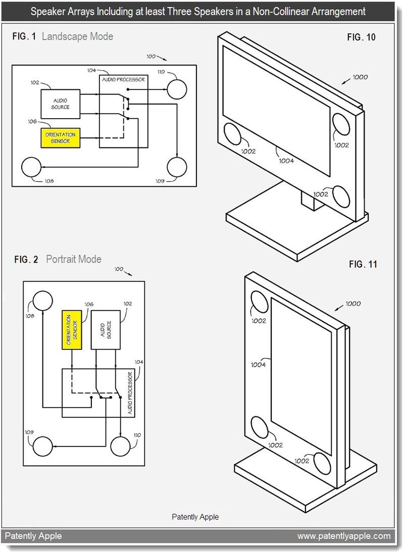 2 - speaker array with at least 3 speakers in a non-collinear arrangement - apple patent Jan 2011
