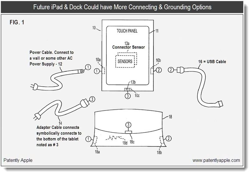 2 - apple patent application  -  more connecting and grounding options for iPad and dock - 2011
