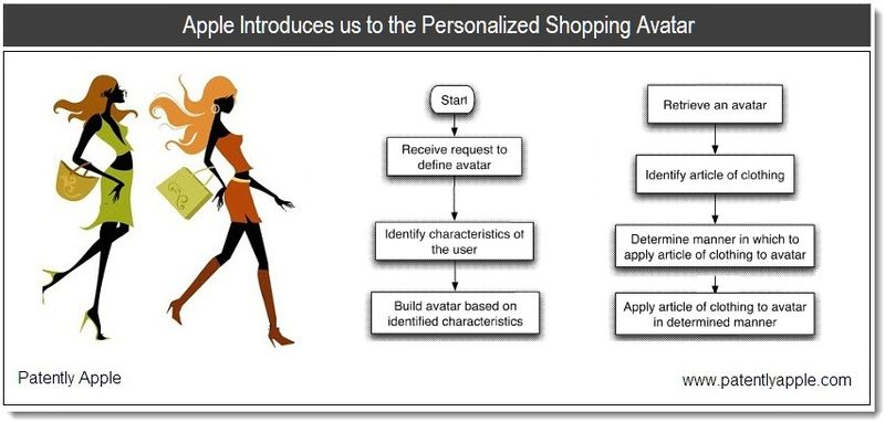 1 - cover - apple introduces us to the Personalized Shopping Avatar - Jan 2011