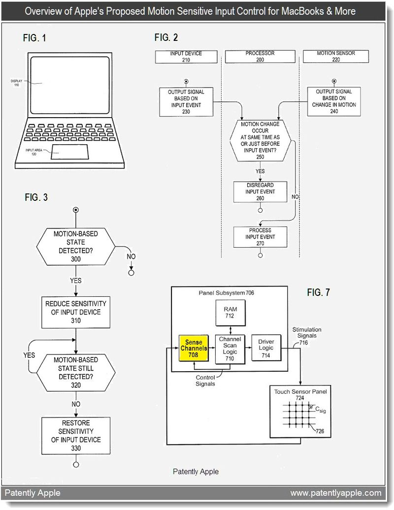 2 - overview of apple's proposed motion sensitive input controls for MacBooks & More - patent 2011