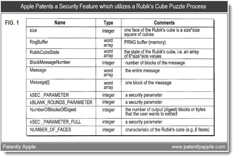 5 - Security Patent from Apple utilizing a Rubik's Cube Puzzle Process - Feb 2011