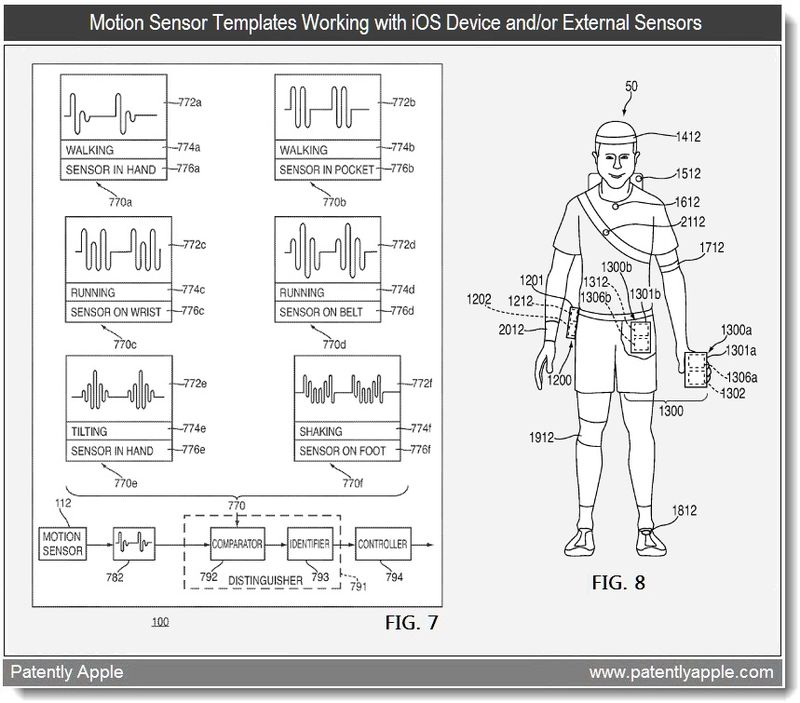 4  - apple patent - motion sensor templates working with iOS device or external sensors - mar 2011