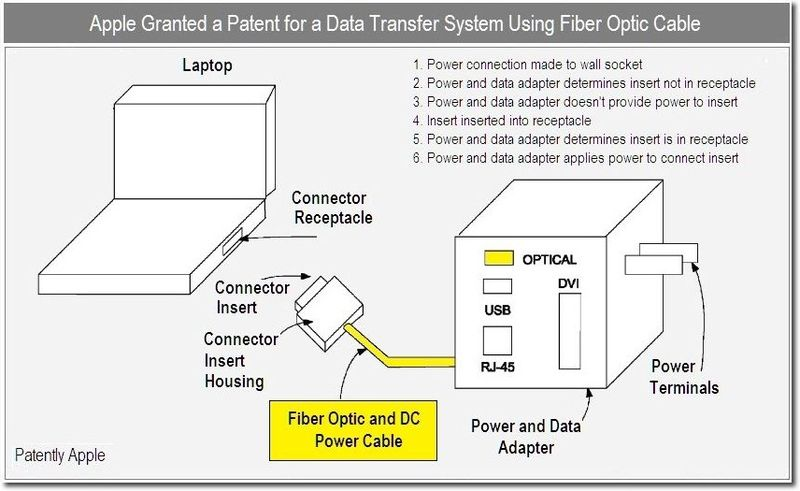 1B - Cover - power & Transfer system using Fiber Optics