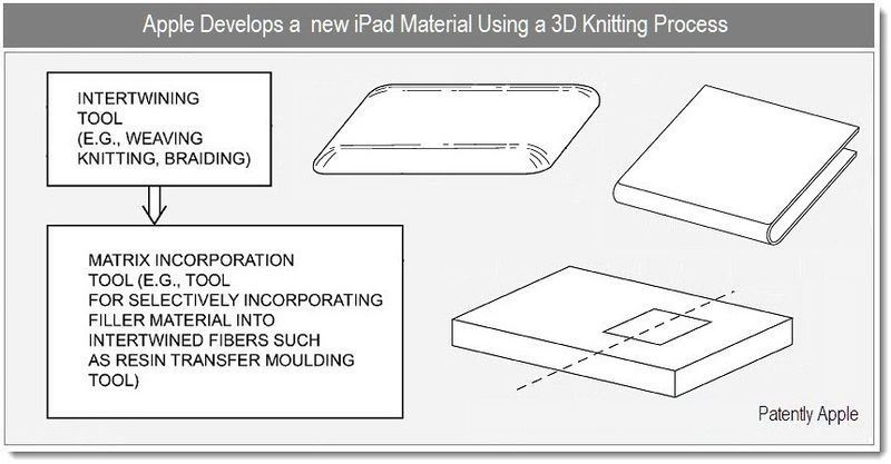 1C - Cover - apple develops new ipad material using 3D knitting process - dec 2010