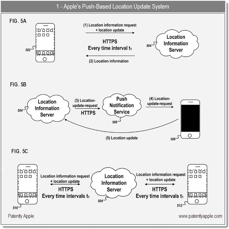 1 - Apple's Push-based Location update System patent - dec 2010