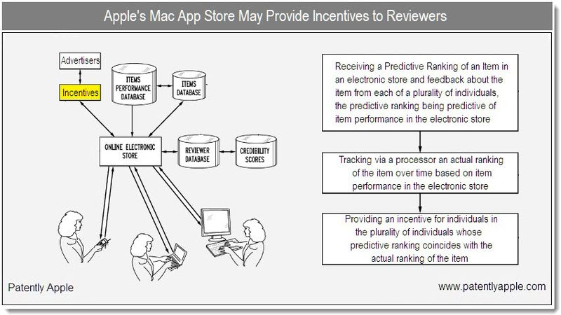 1 - Cover - Apple's Mac App Store May provid incentives to reviewers - patent dec 2010