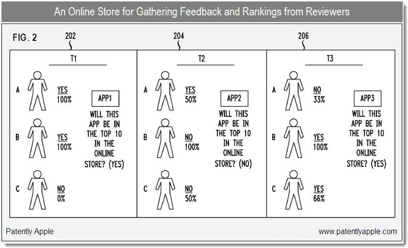 2 - online store for gathering feedback and rankings from reviewers - apple patent dec 2010