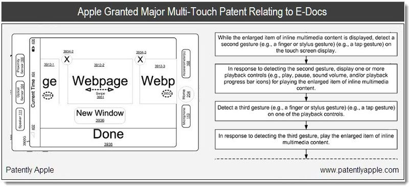 1 - Cover - Apple Granted Patent for multi-touch relating to e-docs - jan 2011