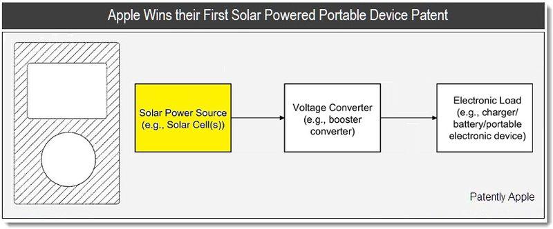 1 - Cover - Apple wins solar power device patent - jan 2011