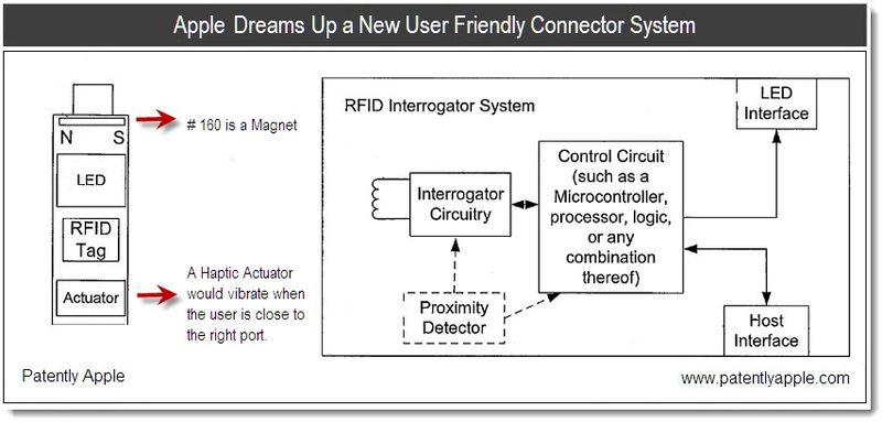 1 - Cover - Apple Dreams Up a New User Friendly Connector System - Jan 2011 apple patent