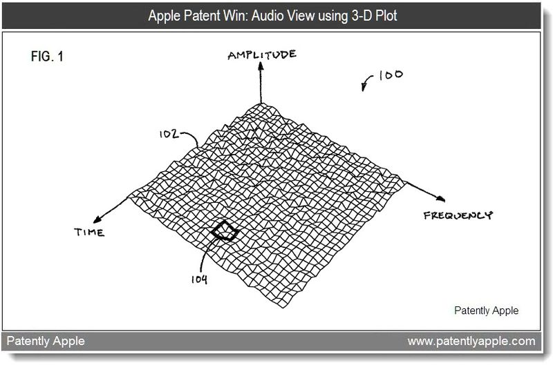 4 - Apple granted patent for audio view using a 3D plot - feb 2011