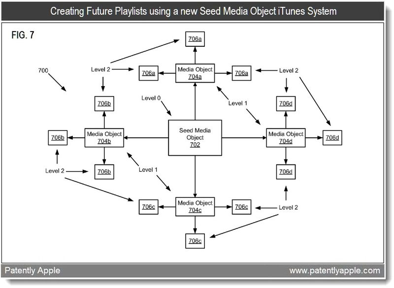 7 - Apple patent on seed media object iTunes System - feb 2011