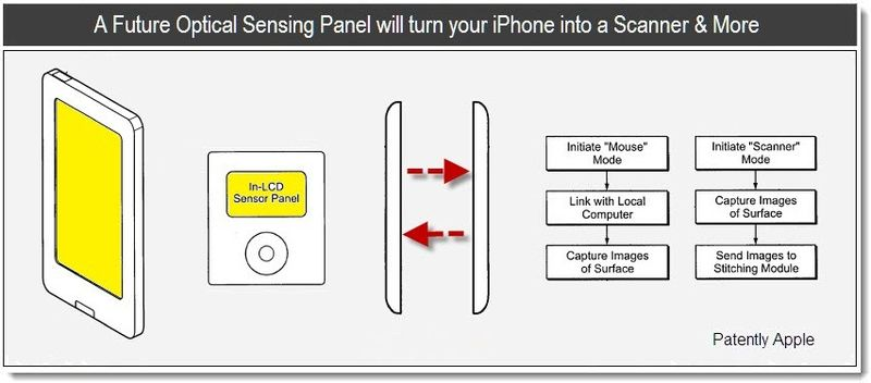 1c - Cover - Apple patent - optical in-lcd sensing panel - 2011
