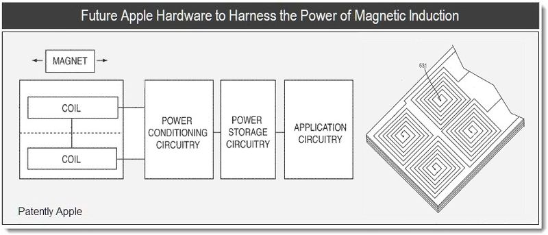 1 - Cover - future apple hardware to harness the power of magnetic induction - apple patent mar 2011