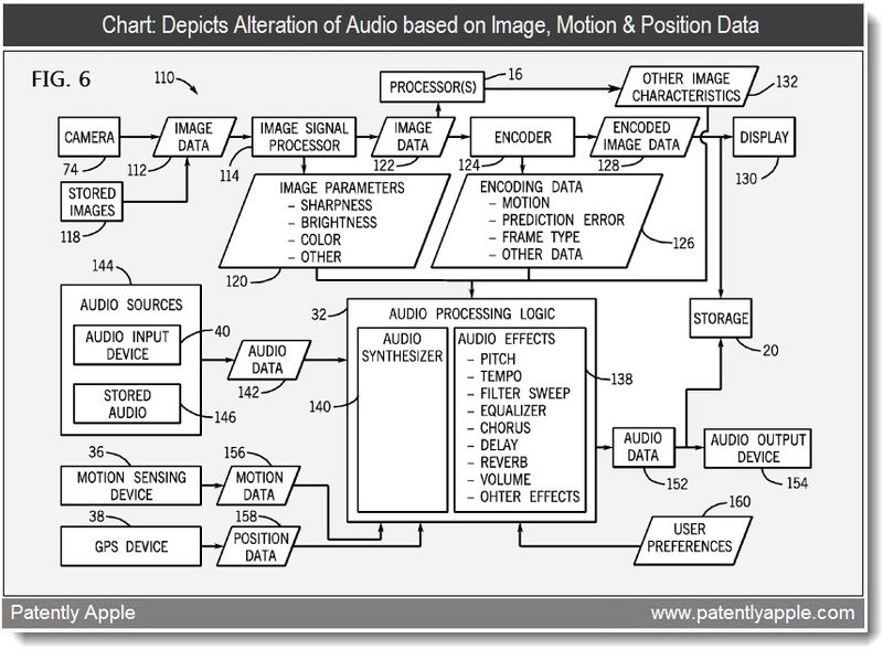 3 - chart - alterations of audio based on image, motion, position data + , apple mar 2011